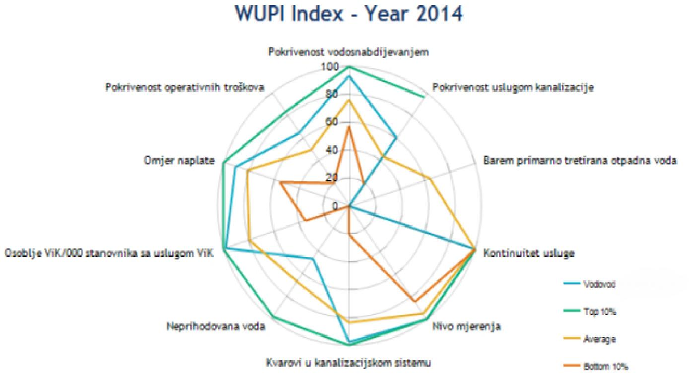 Uspjesi u praćenju i evaluaciji KPI u JKP